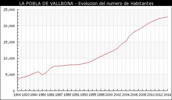 Population in La Pobla de Vallbona