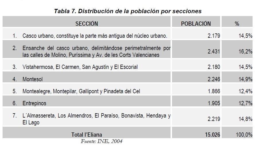 Población La Eliana por urbanizaciones