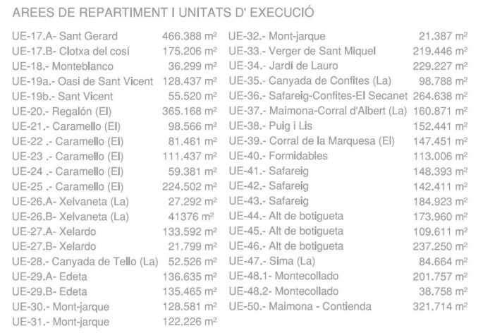 Unidades de ejecución en Lliria